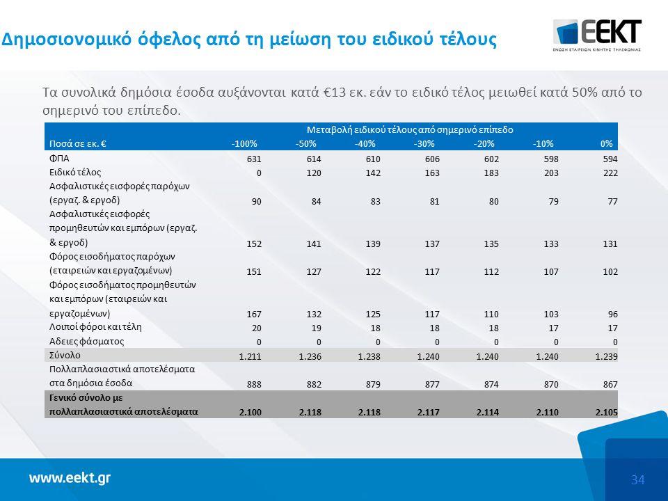 34 Δημοσιονομικό όφελος από τη μείωση του ειδικού τέλους Τα συνολικά δημόσια έσοδα αυξάνονται κατά €13 εκ.