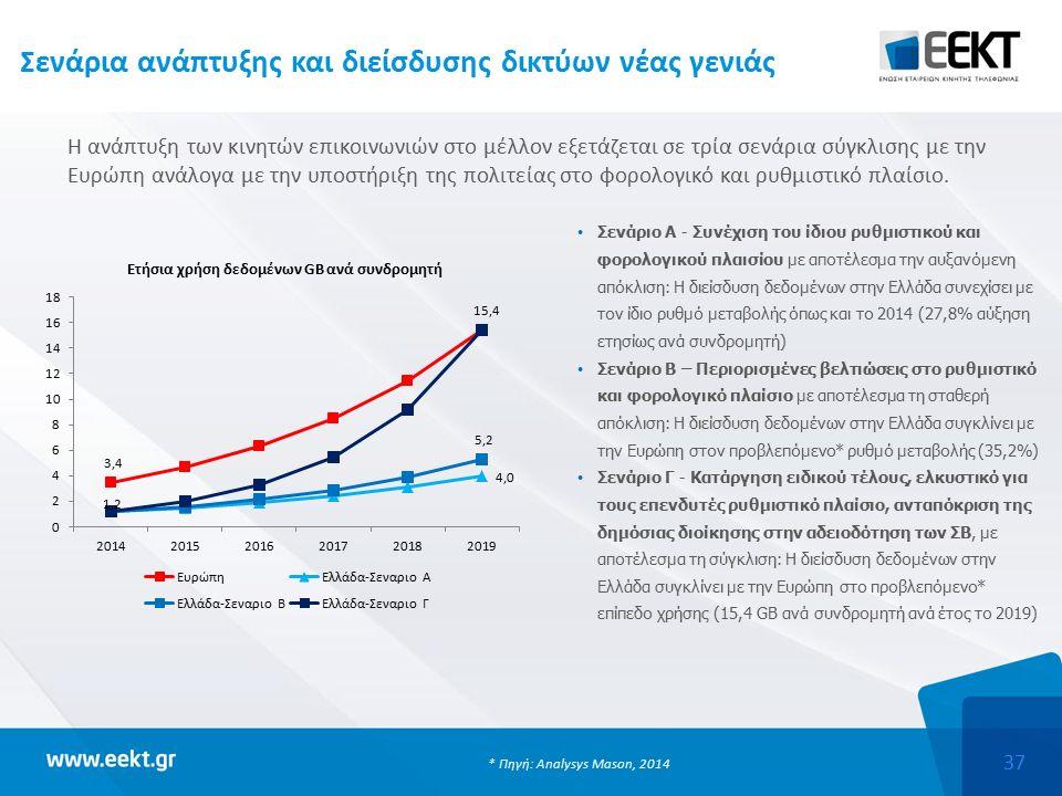 37 Σενάρια ανάπτυξης και διείσδυσης δικτύων νέας γενιάς Σενάριο Α - Συνέχιση του ίδιου ρυθμιστικού και φορολογικού πλαισίου με αποτέλεσμα την αυξανόμενη απόκλιση: Η διείσδυση δεδομένων στην Ελλάδα συνεχίσει με τον ίδιο ρυθμό μεταβολής όπως και το 2014 (27,8% αύξηση ετησίως ανά συνδρομητή) Σενάριο Β – Περιορισμένες βελτιώσεις στο ρυθμιστικό και φορολογικό πλαίσιο με αποτέλεσμα τη σταθερή απόκλιση: Η διείσδυση δεδομένων στην Ελλάδα συγκλίνει με την Ευρώπη στον προβλεπόμενο* ρυθμό μεταβολής (35,2%) Σενάριο Γ - Κατάργηση ειδικού τέλους, ελκυστικό για τους επενδυτές ρυθμιστικό πλαίσιο, ανταπόκριση της δημόσιας διοίκησης στην αδειοδότηση των ΣΒ, με αποτέλεσμα τη σύγκλιση: Η διείσδυση δεδομένων στην Ελλάδα συγκλίνει με την Ευρώπη στο προβλεπόμενο* επίπεδο χρήσης (15,4 GB ανά συνδρομητή ανά έτος το 2019) Η ανάπτυξη των κινητών επικοινωνιών στο μέλλον εξετάζεται σε τρία σενάρια σύγκλισης με την Ευρώπη ανάλογα με την υποστήριξη της πολιτείας στο φορολογικό και ρυθμιστικό πλαίσιο.