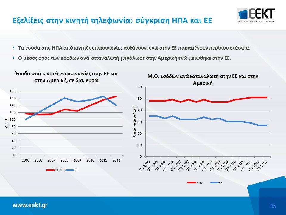 45 Εξελίξεις στην κινητή τηλεφωνία: σύγκριση ΗΠΑ και ΕΕ Τα έσοδα στις ΗΠΑ από κινητές επικοινωνίες αυξάνουν, ενώ στην ΕΕ παραμένουν περίπου στάσιμα.