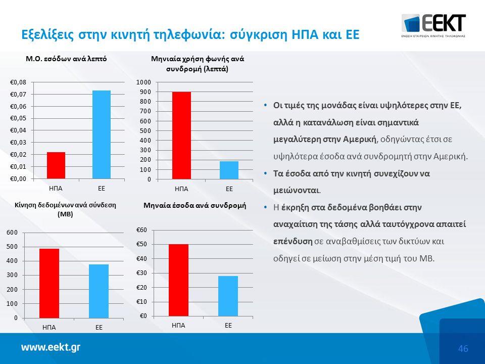 46 Οι τιμές της μονάδας είναι υψηλότερες στην ΕΕ, αλλά η κατανάλωση είναι σημαντικά μεγαλύτερη στην Αμερική, οδηγώντας έτσι σε υψηλότερα έσοδα ανά συνδρομητή στην Αμερική.