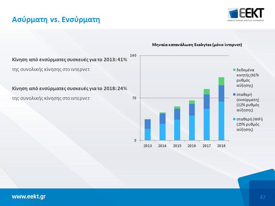 47 Κίνηση από ενσύρματες συσκευές για το 2013: 41% της συνολικής κίνησης στο ιντερνετ Κίνηση από ενσύρματες συσκευές για το 2018: 24% της συνολικής κίνησης στο ιντερνετ Ασύρματη vs.