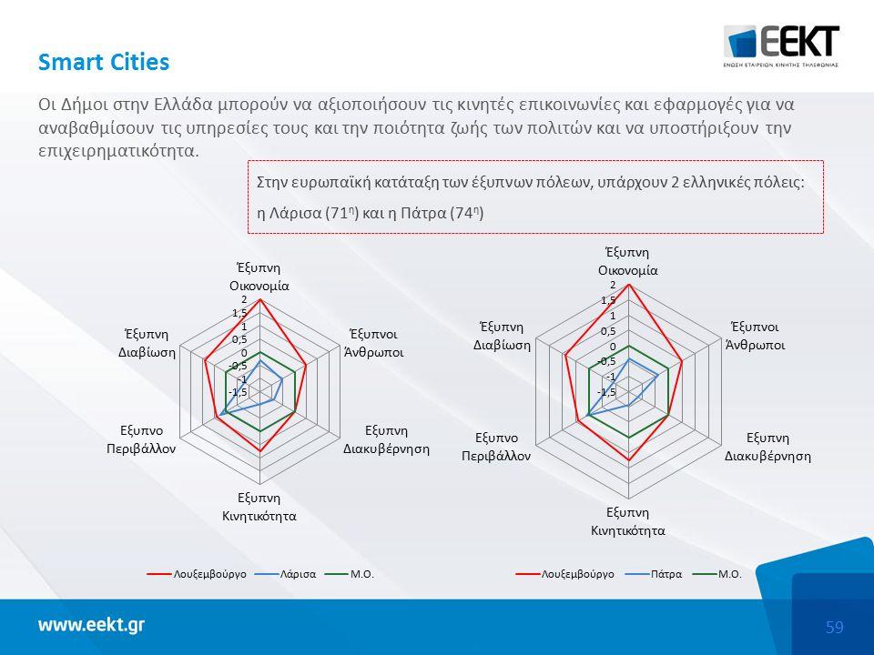 59 Στην ευρωπαϊκή κατάταξη των έξυπνων πόλεων, υπάρχουν 2 ελληνικές πόλεις: η Λάρισα (71 η ) και η Πάτρα (74 η ) Smart Cities Οι Δήμοι στην Ελλάδα μπορούν να αξιοποιήσουν τις κινητές επικοινωνίες και εφαρμογές για να αναβαθμίσουν τις υπηρεσίες τους και την ποιότητα ζωής των πολιτών και να υποστήριξουν την επιχειρηματικότητα.