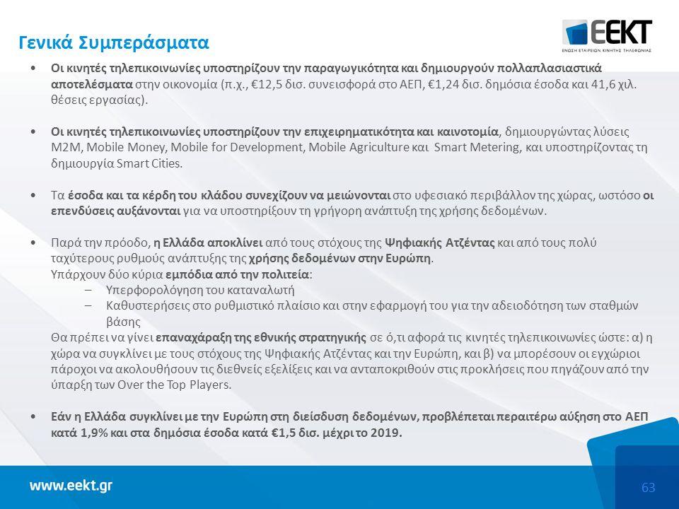 63 Γενικά Συμπεράσματα Οι κινητές τηλεπικοινωνίες υποστηρίζουν την παραγωγικότητα και δημιουργούν πολλαπλασιαστικά αποτελέσματα στην οικονομία (π.χ., €12,5 δισ.