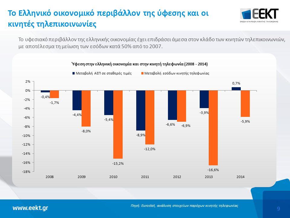 9 Το Ελληνικό οικονομικό περιβάλλον της ύφεσης και οι κινητές τηλεπικοινωνίες Το υφεσιακό περιβάλλον της ελληνικής οικονομίας έχει επιδράσει άμεσα στον κλάδο των κινητών τηλεπικοινωνιών, με αποτέλεσμα τη μείωση των εσόδων κατά 50% από το 2007.