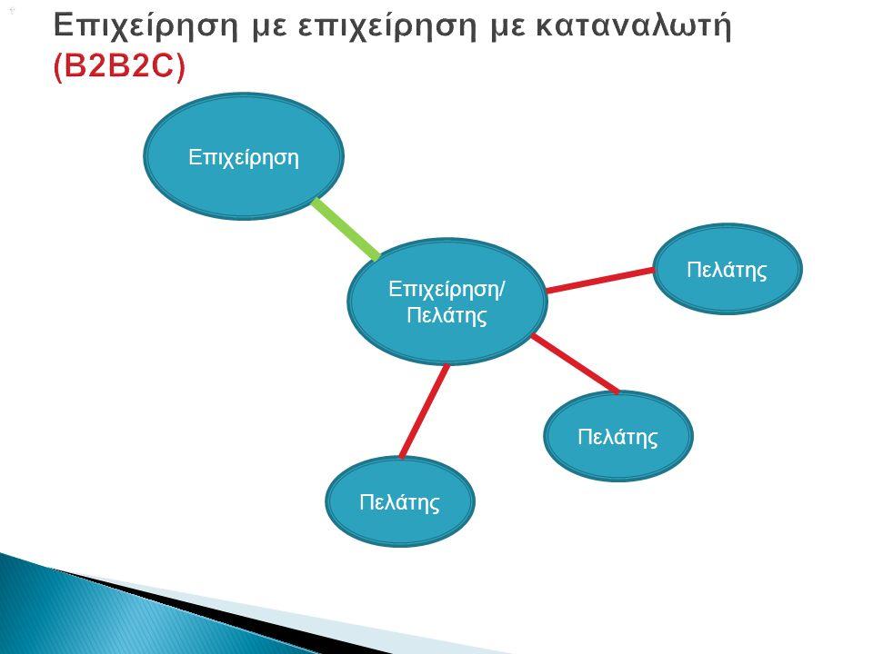  Επιχείρηση Επιχείρηση/ Πελάτης Πελάτης