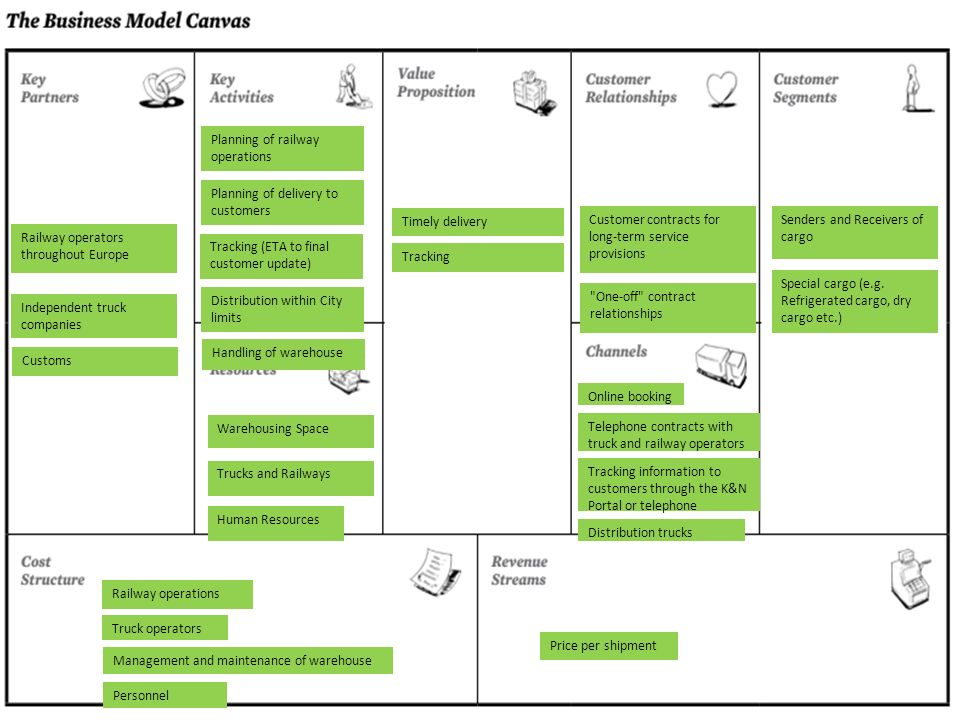 21 Επιχειρησιακά μοντέλα – Business models Business Model – Business Model Canvas Planning of railway operations Timely delivery Senders and Receivers