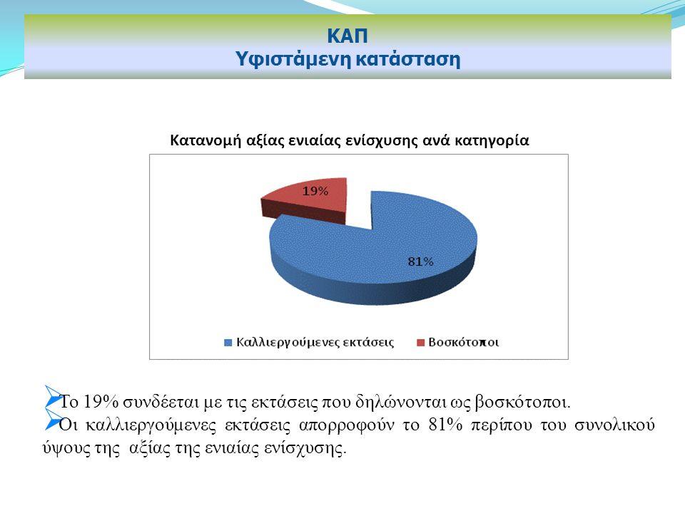  Το 19% συνδέεται με τις εκτάσεις που δηλώνονται ως βοσκότοποι.