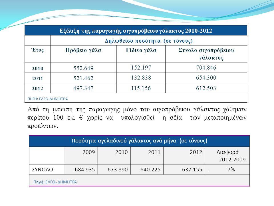 Εξέλιξη της παραγωγής αιγοπρόβειου γάλακτος 2010-2012 Δηλωθείσα ποσότητα (σε τόνους) Έτος Πρόβειο γάλαΓίδινο γάλαΣύνολο αιγοπρόβειου γάλακτος 2010 552.649 152.197704.846 2011 521.462 132.838654.300 2012 497.347115.156612.503 ΠΗΓΗ: ΕΛΓΟ-ΔΗΜΗΤΡΑ Ποσότητα αγελαδινού γάλακτος ανά μήνα (σε τόνους) 2009201020112012 Διαφορά 2012-2009 ΣΥΝΟΛΟ 684.935673.890640.225637.155- 7% Πηγή: ΕΛΓΟ- ΔΗΜΗΤΡΑ Από τη μείωση της παραγωγής μόνο του αιγοπρόβειου γάλακτος χάθηκαν περίπου 100 εκ.