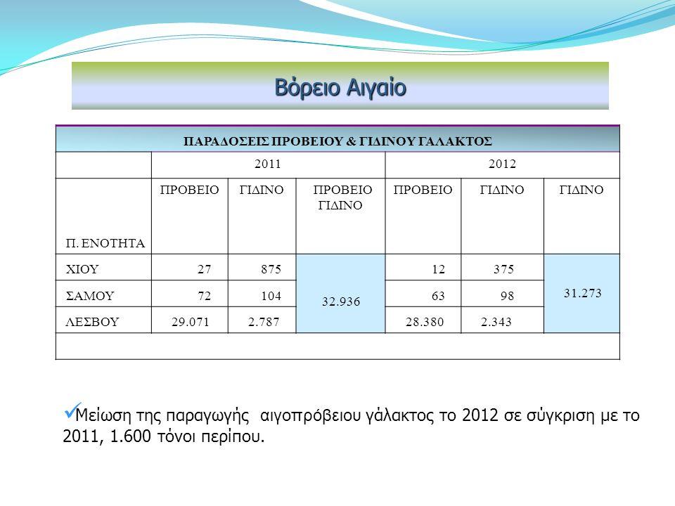 Μείωση στην παραγωγή ΦΕΤΑΣ, 13% περίπου Παραγωγή Φέτας -Ν. Λέσβου