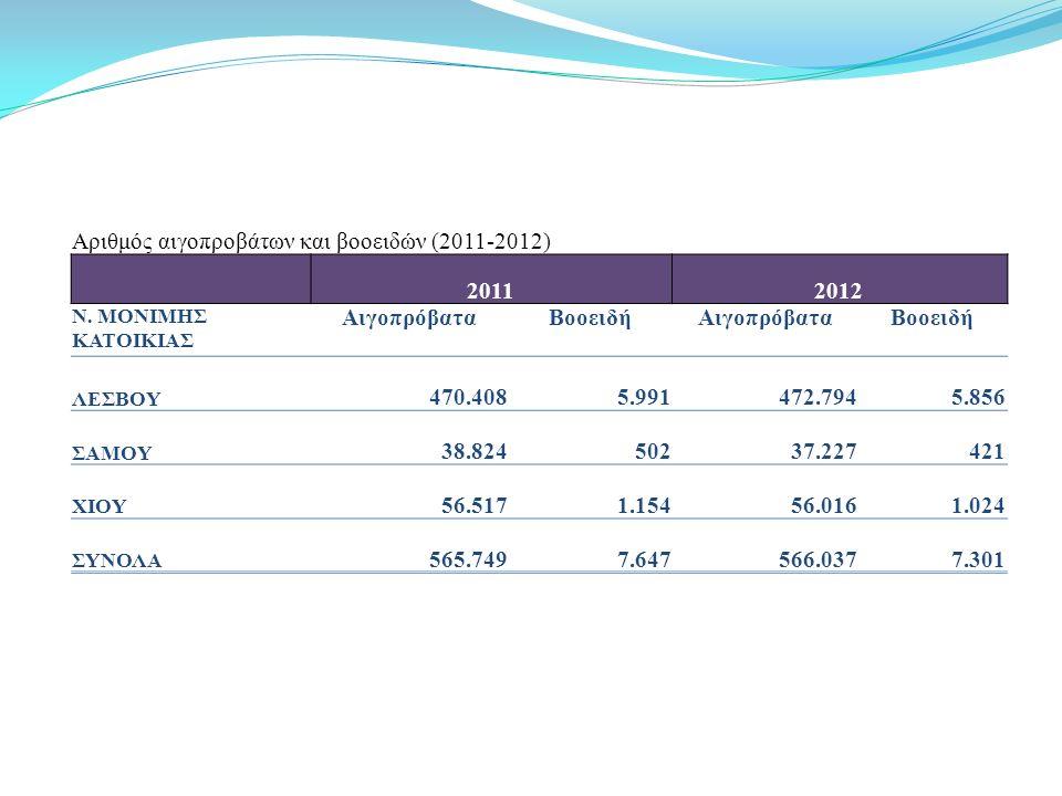 Αριθμός αιγοπροβάτων και βοοειδών (2011-2012) 20112012 Ν.