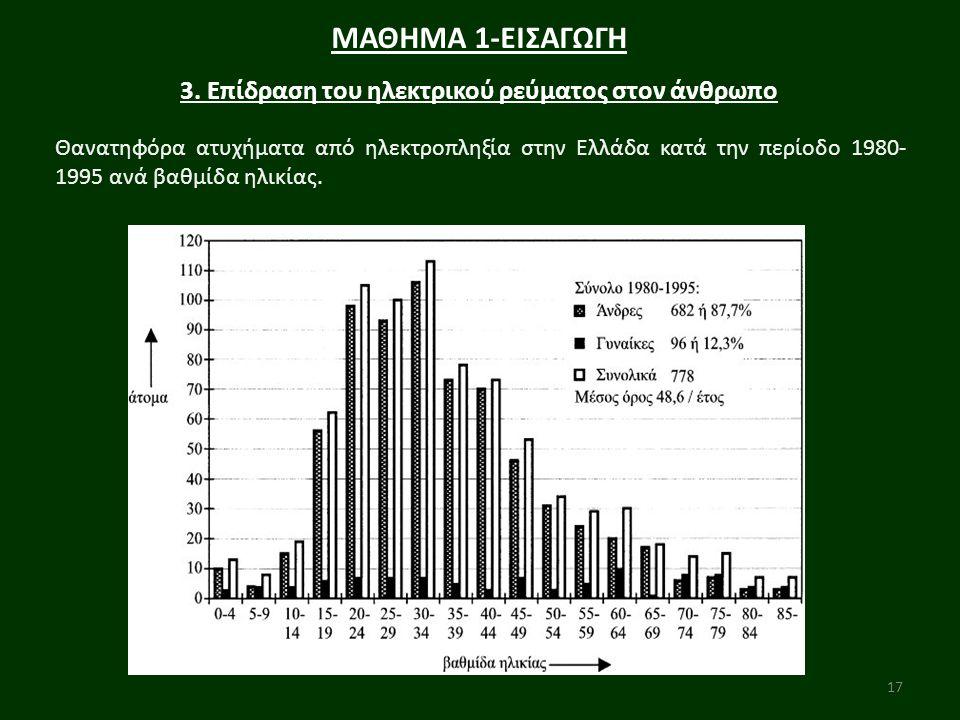 17 ΜΑΘΗΜΑ 1-ΕΙΣΑΓΩΓΗ 3. Επίδραση του ηλεκτρικού ρεύματος στον άνθρωπο Θανατηφόρα ατυχήματα από ηλεκτροπληξία στην Ελλάδα κατά την περίοδο 1980- 1995 α