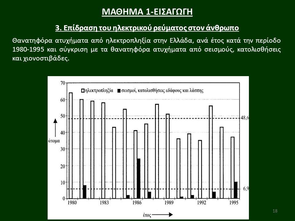 18 ΜΑΘΗΜΑ 1-ΕΙΣΑΓΩΓΗ 3. Επίδραση του ηλεκτρικού ρεύματος στον άνθρωπο Θανατηφόρα ατυχήματα από ηλεκτροπληξία στην Ελλάδα, ανά έτος κατά την περίοδο 19