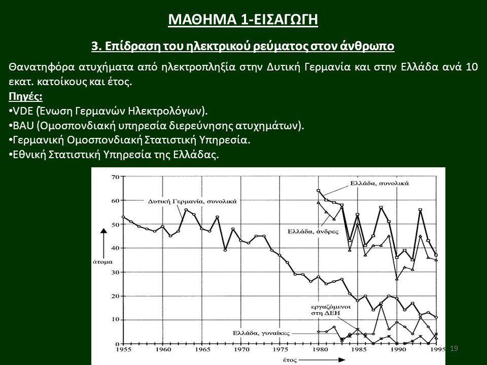 19 ΜΑΘΗΜΑ 1-ΕΙΣΑΓΩΓΗ 3. Επίδραση του ηλεκτρικού ρεύματος στον άνθρωπο Θανατηφόρα ατυχήματα από ηλεκτροπληξία στην Δυτική Γερμανία και στην Ελλάδα ανά