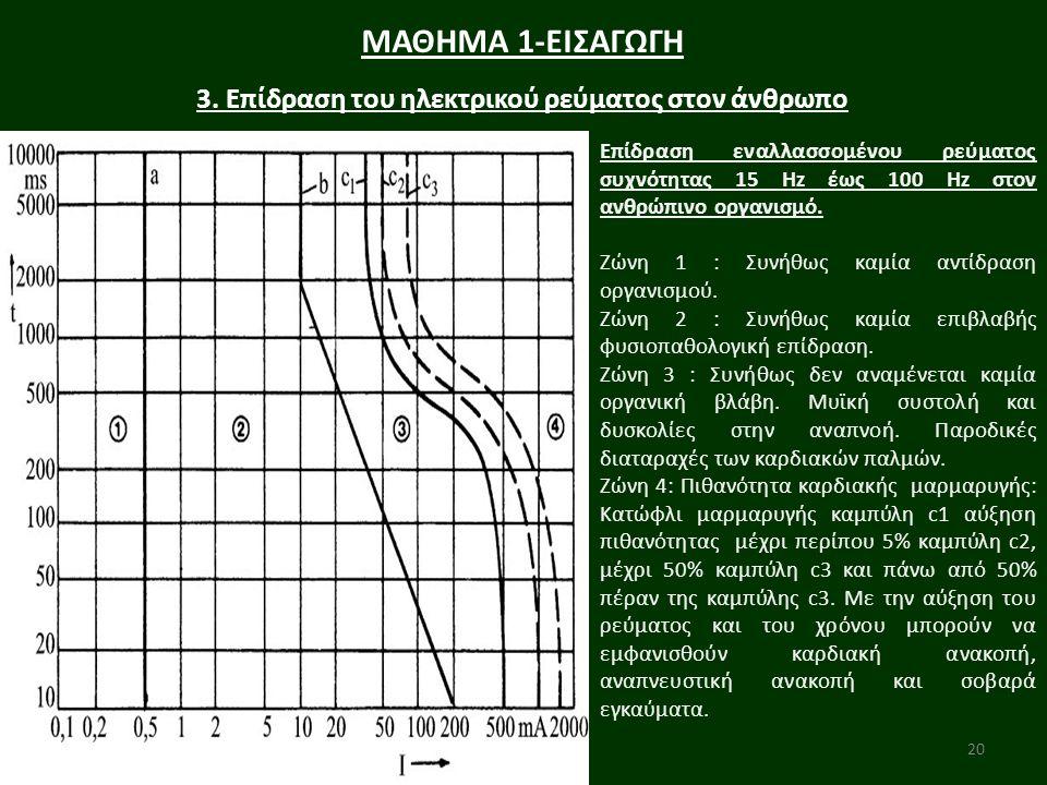 20 ΜΑΘΗΜΑ 1-ΕΙΣΑΓΩΓΗ 3. Επίδραση του ηλεκτρικού ρεύματος στον άνθρωπο Επίδραση εναλλασσομένου ρεύματος συχνότητας 15 Hz έως 100 Hz στον ανθρώπινο οργα