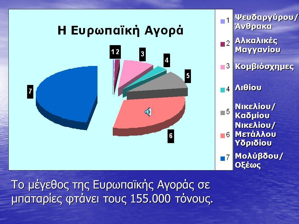 Το μέγεθος της Ελληνικής Αγοράς σε μπαταρίες φτάνει τους 2.500 τόνους.