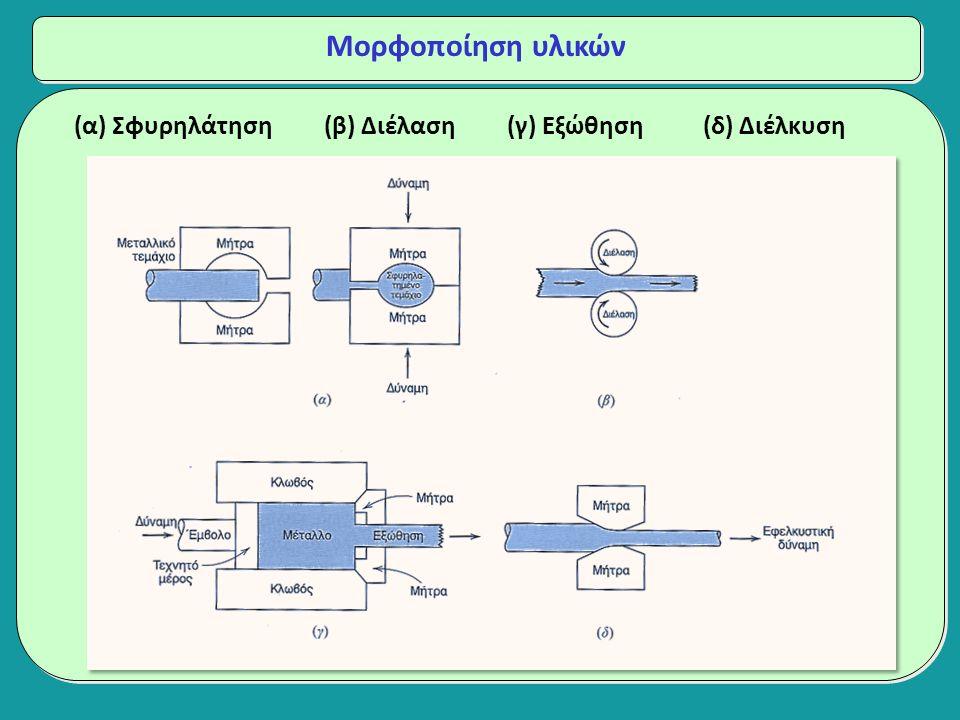 Μορφοποίηση υλικών (α) Σφυρηλάτηση (β) Διέλαση (γ) Εξώθηση (δ) Διέλκυση