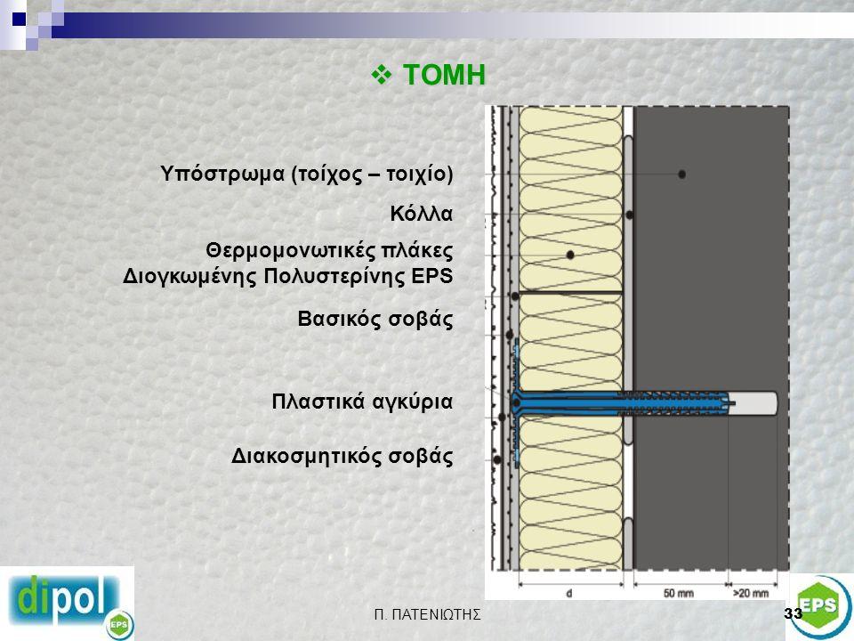 Π. ΠΑΤΕΝΙΩΤΗΣ33  ΤΟΜΗ Υπόστρωμα (τοίχος – τοιχίο) Κόλλα Θερμομονωτικές πλάκες Διογκωμένης Πολυστερίνης EPS Βασικός σοβάς Πλαστικά αγκύρια Διακοσμητικ