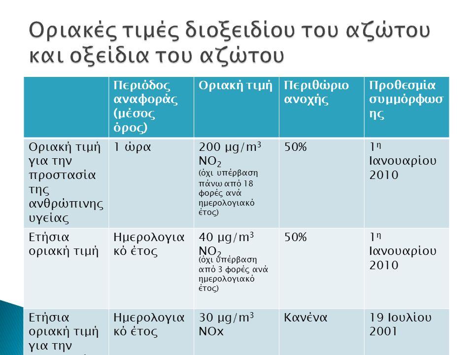 Περιόδος αναφοράς (μέσος όρος) Οριακή τιμήΠεριθώριο ανοχής Προθεσμία συμμόρφωσ ης Οριακή τιμή για την προστασία της ανθρώπινης υγείας 1 ώρα200 μg/m 3 ΝΟ 2 (όχι υπέρβαση πάνω από 18 φορές ανά ημερολογιακό έτος) 50%1 η Ιανουαρίου 2010 Ετήσια οριακή τιμή Ημερολογια κό έτος 40 μg/m 3 ΝΟ 2 (όχι υπέρβαση από 3 φορές ανά ημερολογιακό έτος) 50%1 η Ιανουαρίου 2010 Ετήσια οριακή τιμή για την προστασία της βλάστησης Ημερολογια κό έτος 30 μg/m 3 ΝΟx Κανένα19 Ιουλίου 2001
