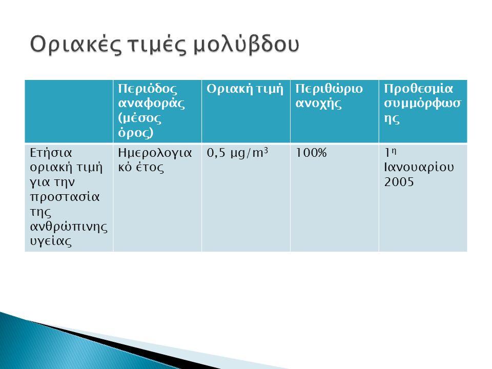 Περιόδος αναφοράς (μέσος όρος) Οριακή τιμήΠεριθώριο ανοχής Προθεσμία συμμόρφωσ ης Ετήσια οριακή τιμή για την προστασία της ανθρώπινης υγείας Ημερολογια κό έτος 0,5 μg/m 3 100%1 η Ιανουαρίου 2005