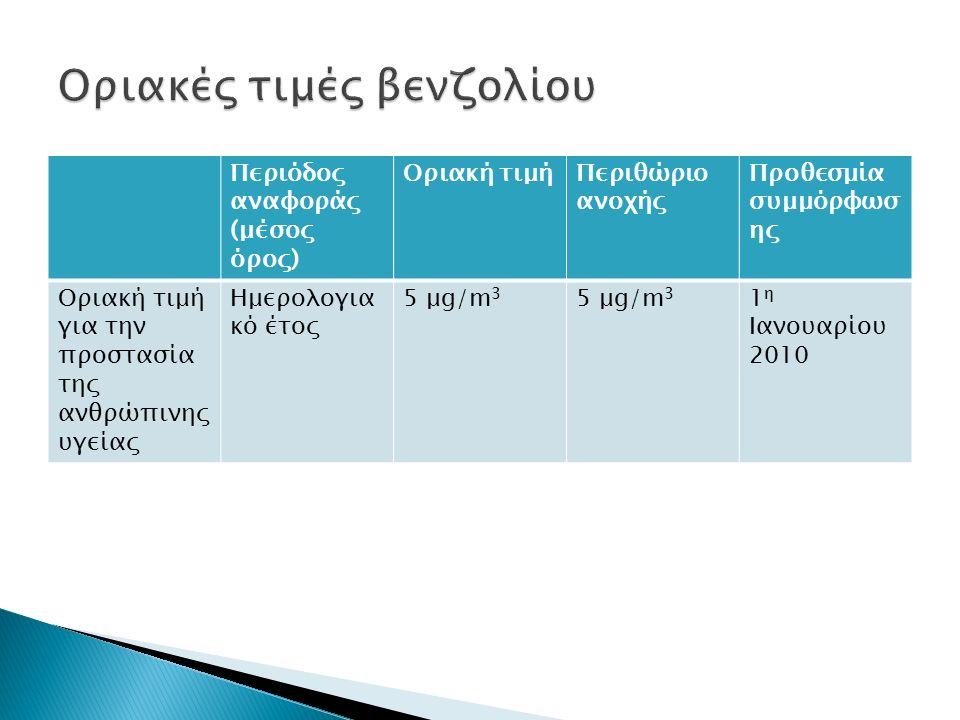 Περιόδος αναφοράς (μέσος όρος) Οριακή τιμήΠεριθώριο ανοχής Προθεσμία συμμόρφωσ ης Οριακή τιμή για την προστασία της ανθρώπινης υγείας Ημερολογια κό έτος 5 μg/m 3 1 η Ιανουαρίου 2010