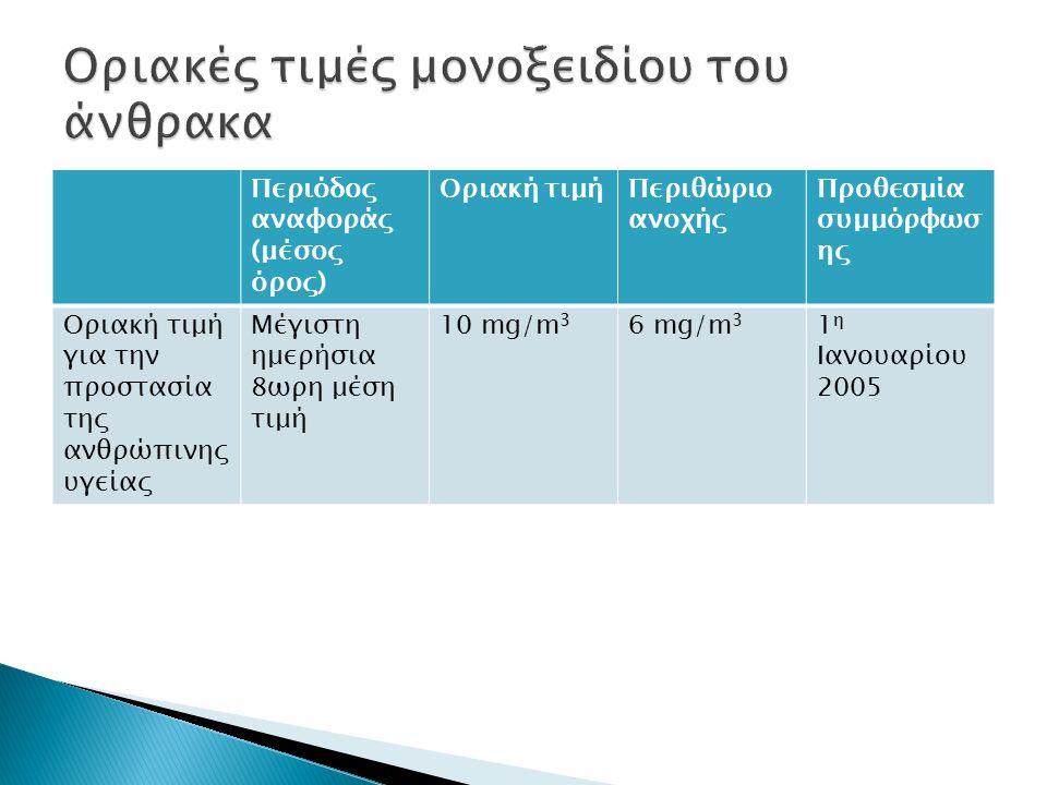 Περιόδος αναφοράς (μέσος όρος) Οριακή τιμήΠεριθώριο ανοχής Προθεσμία συμμόρφωσ ης Οριακή τιμή για την προστασία της ανθρώπινης υγείας Μέγιστη ημερήσια 8ωρη μέση τιμή 10 mg/m 3 6 mg/m 3 1 η Ιανουαρίου 2005