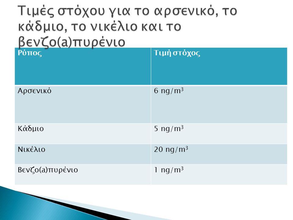 ΡύποςΤιμή στόχος Αρσενικό6 ng/m 3 Κάδμιο5 ng/m 3 Νικέλιο20 ng/m 3 Βενζο(a)πυρένιο1 ng/m 3