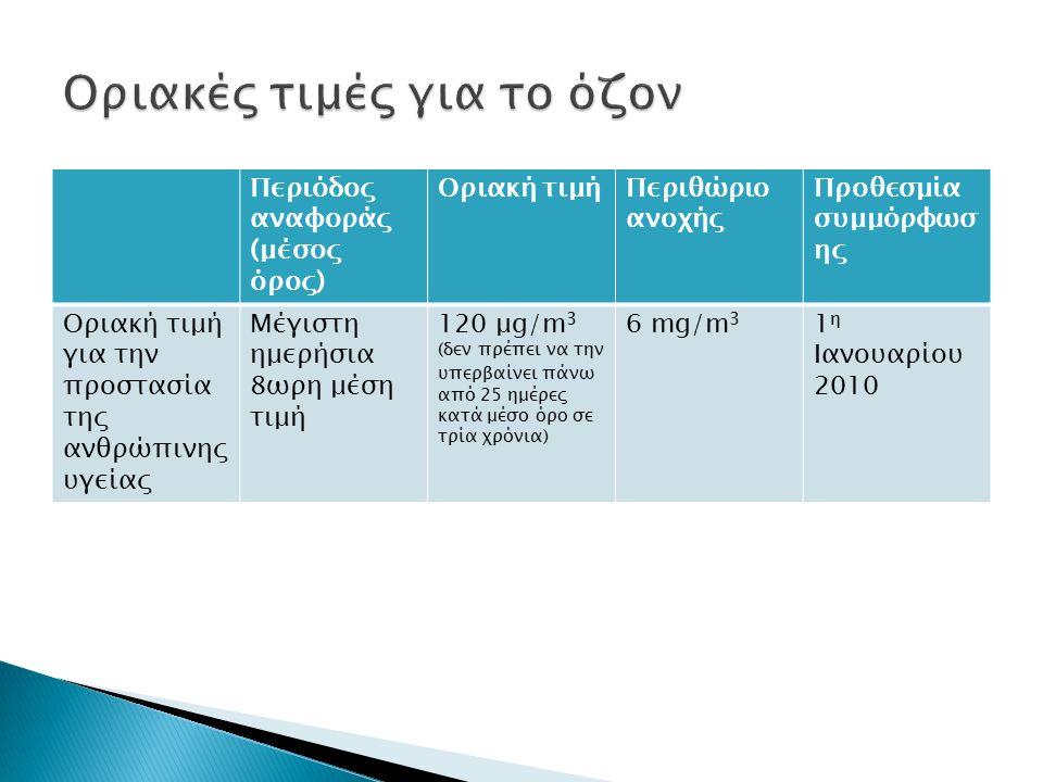 Περιόδος αναφοράς (μέσος όρος) Οριακή τιμήΠεριθώριο ανοχής Προθεσμία συμμόρφωσ ης Οριακή τιμή για την προστασία της ανθρώπινης υγείας Μέγιστη ημερήσια 8ωρη μέση τιμή 120 μg/m 3 (δεν πρέπει να την υπερβαίνει πάνω από 25 ημέρες κατά μέσο όρο σε τρία χρόνια) 6 mg/m 3 1 η Ιανουαρίου 2010