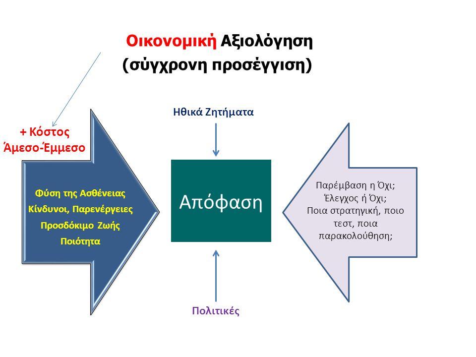 Οικονομική Αξιολόγηση (σύγχρονη προσέγγιση) Προϊόντα Αγορές Φύση της Ασθένειας Κίνδυνοι, Παρενέργειες Προσδόκιμο Ζωής Ποιότητα Πολιτικές Παρέμβαση η Όχι; Έλεγχος ή Όχι; Ποια στρατηγική, ποιο τεστ, ποια παρακολούθηση; Απόφαση Ηθικά Ζητήματα + Κόστος Άμεσο-Έμμεσο