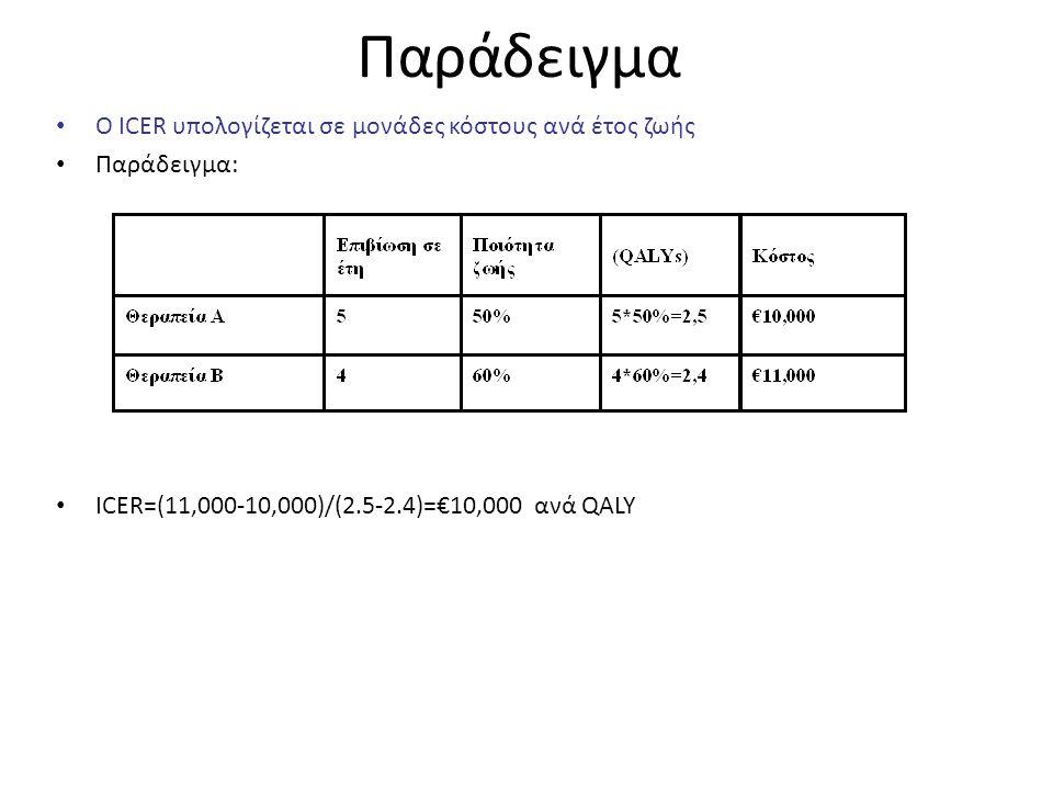 Παράδειγμα Ο ICER υπολογίζεται σε μονάδες κόστους ανά έτος ζωής Παράδειγμα: ICER=(11,000-10,000)/(2.5-2.4)=€10,000 ανά QALY