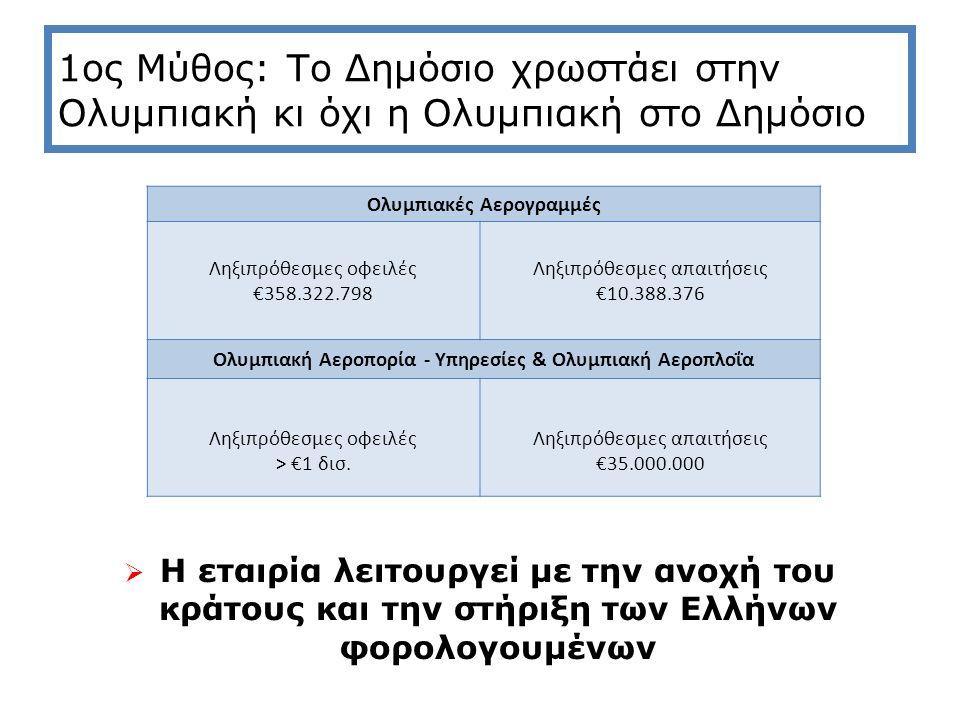 1ος Μύθος: Το Δημόσιο χρωστάει στην Ολυμπιακή κι όχι η Ολυμπιακή στο Δημόσιο  Η εταιρία λειτουργεί με την ανοχή του κράτους και την στήριξη των Ελλήνων φορολογουμένων Ολυμπιακές Αερογραμμές Ληξιπρόθεσμες οφειλές €358.322.798 Ληξιπρόθεσμες απαιτήσεις €10.388.376 Ολυμπιακή Αεροπορία - Υπηρεσίες & Ολυμπιακή Αεροπλοΐα Ληξιπρόθεσμες οφειλές > €1 δισ.