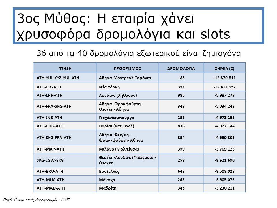 3ος Μύθος: Η εταιρία χάνει χρυσοφόρα δρομολόγια και slots 36 από τα 40 δρομολόγια εξωτερικού είναι ζημιογόνα ΠΤΗΣΗΠΡΟΟΡΙΣΜΟΣΔΡΟΜΟΛΟΓΙΑΖΗΜΙΑ (€) ATH-YUL-YYZ-YUL-ATHΑθήνα-Μόντρεαλ-Τορόντο185-12.870.811 ATH-JFK-ATHΝέα Υόρκη351-12.411.952 ATH-LHR-ATHΛονδίνο (Χήθροου)985-5.987.278 ATH-FRA-SKG-ATH Αθήνα- Φρακφούρτη- Θεσ/κη- Αθήνα 348-5.034.243 ATH-JNB-ATHΓιοχάνεσμπουργκ155-4.978.191 ATH-CDG-ATHΠαρίσι (Ντε Γκωλ)836-4.927.144 ΑΤΗ-SKG-FRA-ATH Αθήνα- Θεσ/κη- Φρανκφούρτη- Αθήνα 354-4.550.305 ATH-MXP-ATHΜιλάνο (Μαλπένσα)359-3.769.123 SKG-LGW-SKG Θεσ/κη-Λονδίνο (Γκάτγουικ)- Θεσ/κη 258-3.621.690 ATH-BRU-ATHΒρυξέλλες643-3.503.028 ATH-MUC-ATHΜόναχο245-3.505.075 ATH-MAD-ATHΜαδρίτη345-3.230.211 Πηγή: Ολυμπιακές Αερογραμμές - 2007