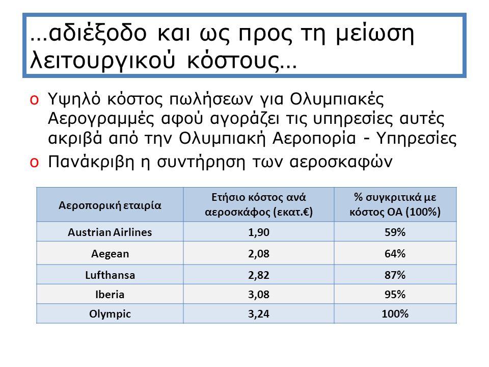 …αδιέξοδο και ως προς τη μείωση λειτουργικού κόστους… oΥψηλό κόστος πωλήσεων για Ολυμπιακές Αερογραμμές αφού αγοράζει τις υπηρεσίες αυτές ακριβά από την Ολυμπιακή Αεροπορία - Υπηρεσίες oΠανάκριβη η συντήρηση των αεροσκαφών Αεροπορική εταιρία Ετήσιο κόστος ανά αεροσκάφος (εκατ.€) % συγκριτικά με κόστος ΟΑ (100%) Austrian Airlines1,9059% Aegean2,0864% Lufthansa2,8287% Iberia3,0895% Olympic3,24100%