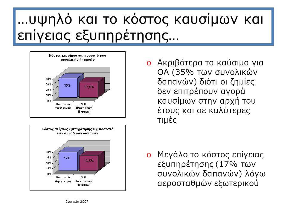 …υψηλό και το κόστος καυσίμων και επίγειας εξυπηρέτησης… oΑκριβότερα τα καύσιμα για ΟΑ (35% των συνολικών δαπανών) διότι οι ζημίες δεν επιτρέπουν αγορά καυσίμων στην αρχή του έτους και σε καλύτερες τιμές oΜεγάλο το κόστος επίγειας εξυπηρέτησης (17% των συνολικών δαπανών) λόγω αεροσταθμών εξωτερικού Στοιχεία 2007