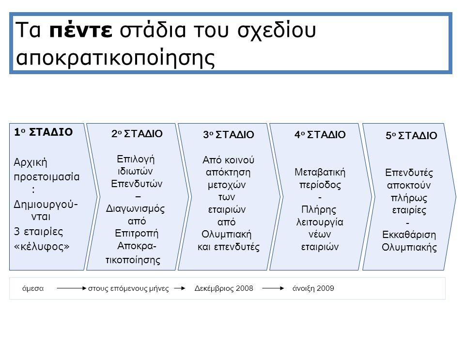 Τα πέντε στάδια του σχεδίου αποκρατικοποίησης 1 ο ΣΤΑΔΙΟ Αρχική προετοιμασία : Δημιουργού- νται 3 εταιρίες «κέλυφος» 2 ο ΣΤΑΔΙΟ Επιλογή ιδιωτών Επενδυτών – Διαγωνισμός από Επιτροπή Αποκρα- τικοποίησης 5 ο ΣΤΑΔΙΟ Επενδυτές αποκτούν πλήρως εταιρίες - Εκκαθάριση Ολυμπιακής 4 ο ΣΤΑΔΙΟ Μεταβατική περίοδος - Πλήρης λειτουργία νέων εταιριών 3 ο ΣΤΑΔΙΟ Από κοινού απόκτηση μετοχών των εταιριών από Ολυμπιακή και επενδυτές άμεσα στους επόμενους μήνες Δεκέμβριος 2008άνοιξη 2009