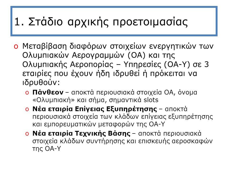 1. Στάδιο αρχικής προετοιμασίας oΜεταβίβαση διαφόρων στοιχείων ενεργητικών των Ολυμπιακών Αερογραμμών (ΟΑ) και της Ολυμπιακής Αεροπορίας – Υπηρεσίες (