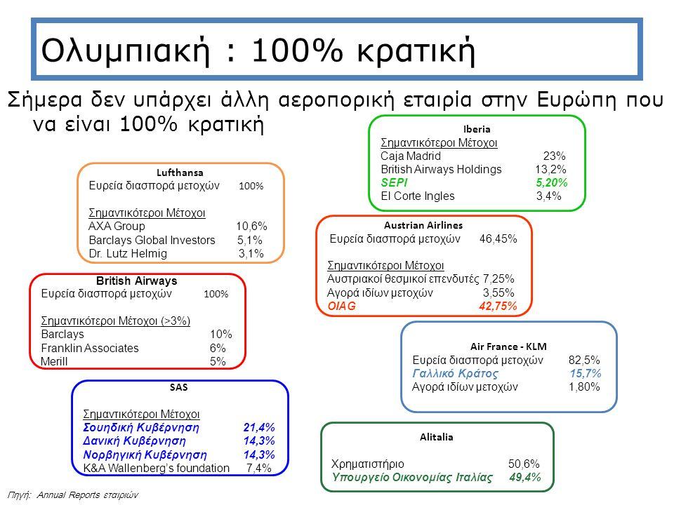 Ολυμπιακή : 100% κρατική Σήμερα δεν υπάρχει άλλη αεροπορική εταιρία στην Ευρώπη που να είναι 100% κρατική Lufthansa Ευρεία διασπορά μετοχών 100% Σημαντικότεροι Μέτοχοι AXA Group 10,6% Barclays Global Investors 5,1% Dr.
