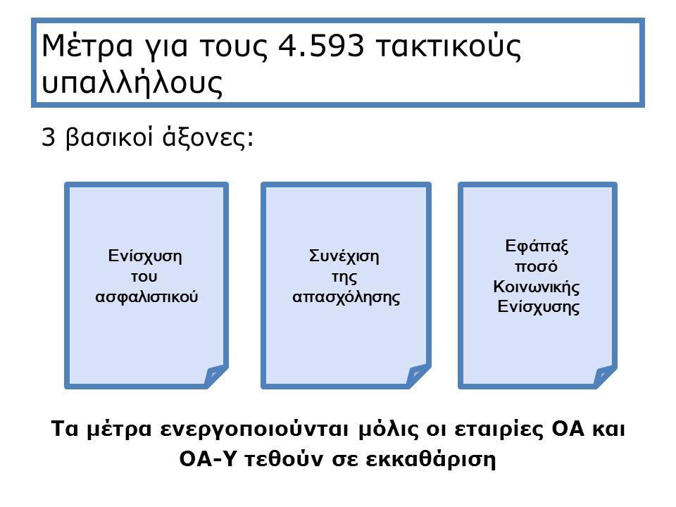 Μέτρα για τους 4.593 τακτικούς υπαλλήλους 3 βασικοί άξονες: Τα μέτρα ενεργοποιούνται μόλις οι εταιρίες ΟΑ και ΟΑ-Υ τεθούν σε εκκαθάριση Ενίσχυση του ασφαλιστικού Συνέχιση της απασχόλησης Εφάπαξ ποσό Κοινωνικής Ενίσχυσης