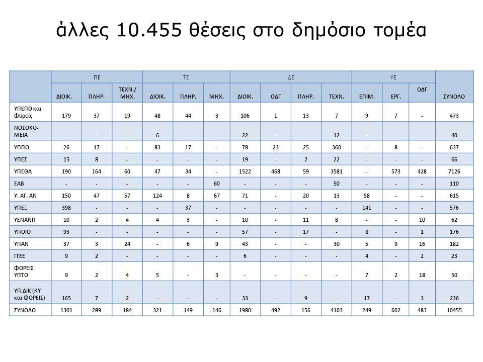 άλλες 10.455 θέσεις στο δημόσιο τομέα ΠΕΤΕΔΕΥΕ ΣΥΝΟΛΟ ΔΙΟΙΚ.ΠΛΗΡ.