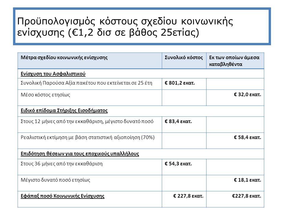 Προϋπολογισμός κόστους σχεδίου κοινωνικής ενίσχυσης (€1,2 δισ σε βάθος 25ετίας) Μέτρα σχεδίου κοινωνικής ενίσχυσηςΣυνολικό κόστοςΕκ των οποίων άμεσα καταβληθέντα Ενίσχυση του Ασφαλιστικού Συνολική Παρούσα Αξία πακέτου που εκτείνεται σε 25 έτη€ 801,2 εκατ.