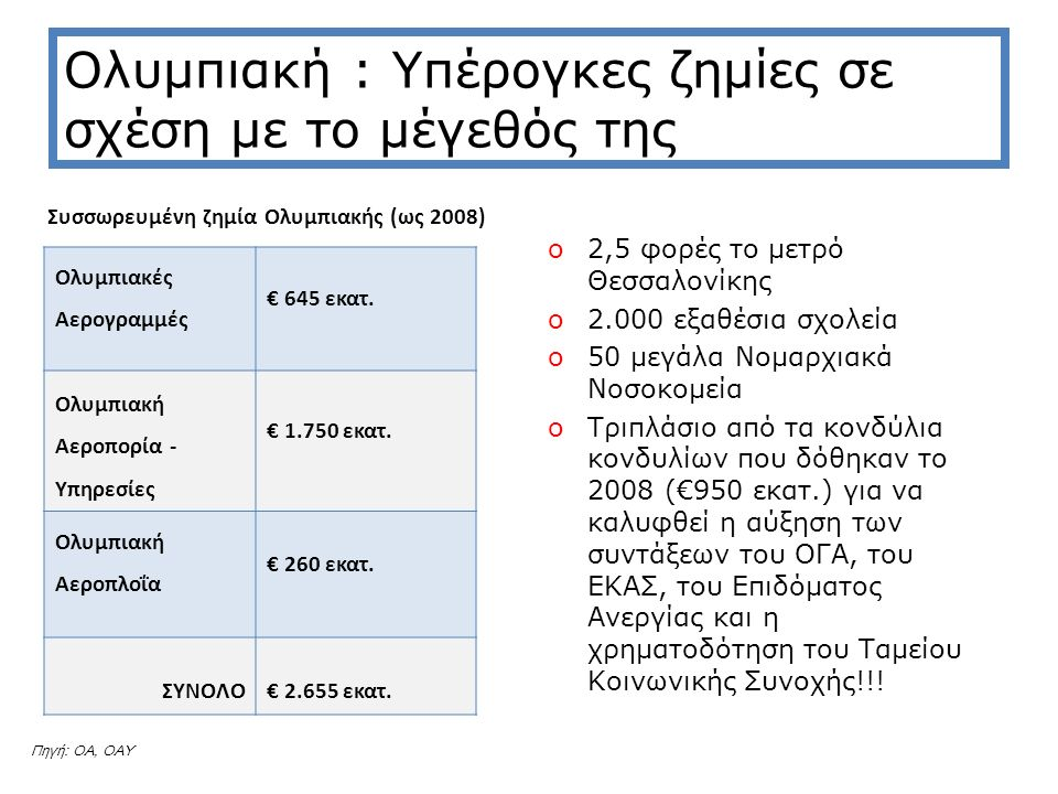 Ενώ άλλες εταιρίες είτε κερδοφορούν είτε προχωρούν σε αποκρατικοποίηση για αύξηση κερδών Εταιρία / Έτος200520062007 LUFTHANSA Έσοδα18.065.000.00019.849.000.00022.420.000.000 Καθαρά Κέρδη453.000.000803.000.0001.655.000.000 Επιβάτες51.255.00053.432.00062.894.000 IBERIA Έσοδα4.946.000.0005.464.000.0005.536.000.000 Καθαρά Κέρδη369.000.00057.000.000327.000.000 Επιβάτες27.675.00027.799.00026.856.000 SAS Έσοδα5.916.000.0005.346.000.0005.570.000.000 Καθαρά Κέρδη27.000.000505.000.00068.000.000 Επιβάτες36.312.00030.294.00031.179.000 AUSTRIAN Έσοδα2.486.000.0002.663.000.0002.551.000.000 Καθαρά Κέρδη-129.000.000-130.000.0003.000.000 Επιβάτες10.119.77310.834.66810.832.305 ALITALIA Έσοδα4.217.000.0004.373.000.0004.356.000.000 Καθαρά Κέρδη-168.000.000-605.000.000-364.000.000 Επιβάτες23.200.00024.089.74424.427.000 ΟΛΥΜΠΙΑΚΕΣ ΑΕΡΟΓΡΑΜΜΕΣ Έσοδα715.100.000750.000.000757.000.000 Καθαρά Κέρδη-123.700.000-142.400.000-132.600.000 Επιβάτες5.900.0015.642.1525.934.827 Ποσά σε € Πηγή:Ετήσιες εκθέσεις εταιριών