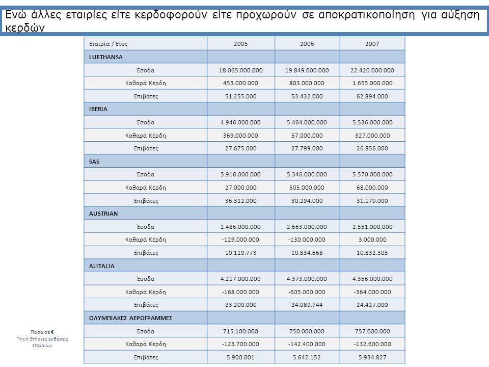 Διατηρείται το όνομα «Ολυμπιακή» Οι έξι κύκλοι συνεχίζουν να πετούν Τα σημαντικότερα περιουσιακά στοιχεία της ΟΑ και ΟΑ-Υ αξιοποιούνται
