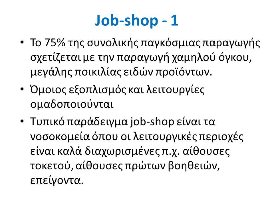 Job-shop - 1 Το 75% της συνολικής παγκόσμιας παραγωγής σχετίζεται με την παραγωγή χαμηλού όγκου, μεγάλης ποικιλίας ειδών προϊόντων.