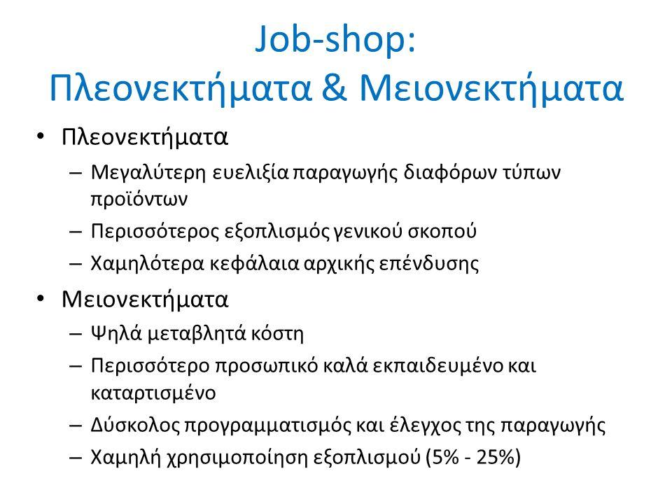 Job-shop: Πλεονεκτήματα & Μειονεκτήματα Πλεονεκτήματ α – Μεγαλύτερη ευελιξία παραγωγής διαφόρων τύπων προϊόντων – Περισσότερος εξοπλισμός γενικού σκοπού – Χαμηλότερα κεφάλαια αρχικής επένδυσης Μειονεκτήματα – Ψηλά μεταβλητά κόστη – Περισσότερο προσωπικό καλά εκπαιδευμένο και καταρτισμένο – Δύσκολος προγραμματισμός και έλεγχος της παραγωγής – Χαμηλή χρησιμοποίηση εξοπλισμού (5% - 25%)
