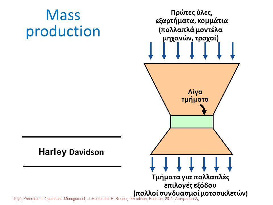 Mass production Πρώτες ύλες, εξαρτήματα, κομμάτια Τμήματα για πολλαπλές επιλογές εξόδου (πολλοί συνδυασμοί μοτοσικλετών ) Λίγα τμήματα (πολλαπλά μοντέλα μηχανών, τροχοί) Harley Davidson.
