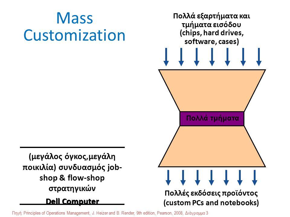 Mass Customization Πολλά εξαρτήματα και τμήματα εισόδου Πολλές εκδόσεις προϊόντος (custom PCs and notebooks) Πολλά τμήματα (chips, hard drives, software, cases) (μεγάλος όγκος,μεγάλη ποικιλία) συνδυασμός job- shop & flow-shop στρατηγικών Dell Computer Πηγή: Principles of Operations Management, J.