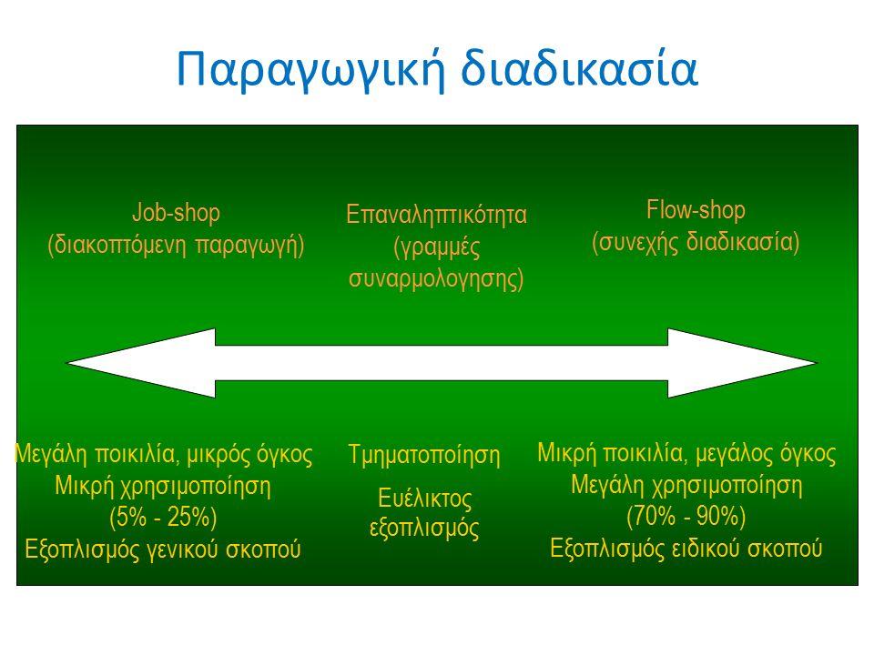 Παραγωγική διαδικασία Job-shop (διακοπτόμενη παραγωγή) Επαναληπτικότητα (γραμμές συναρμολογησης) Flow-shop (συνεχής διαδικασία) Μεγάλη ποικιλία, μικρός όγκος Μικρή χρησιμοποίηση (5% - 25%) Εξοπλισμός γενικού σκοπού Μικρή ποικιλία, μεγάλος όγκος Μεγάλη χρησιμοποίηση (70% - 90%) Εξοπλισμός ειδικού σκοπού Τμηματοποίηση Ευέλικτος εξοπλισμός