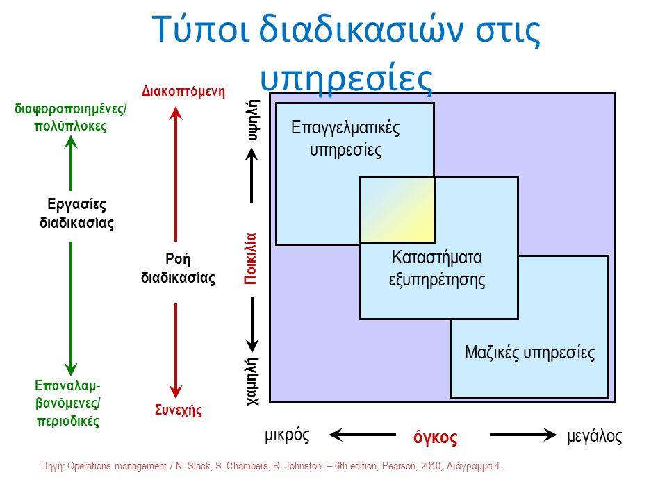 όγκος μικρός μεγάλος Τύποι διαδικασιών στις υπηρεσίες Επαγγελματικές υπηρεσίες Μαζικές υπηρεσίες υψηλή Ποικιλία χαμηλή Εργασίες διαδικασίας Ροή διαδικασίας διαφοροποιημένες/ πολύπλοκες Επαναλαμ- βανόμενες/ περιοδικές Διακοπτόμενη Συνεχής Καταστήματα εξυπηρέτησης Πηγή: Operations management / N.