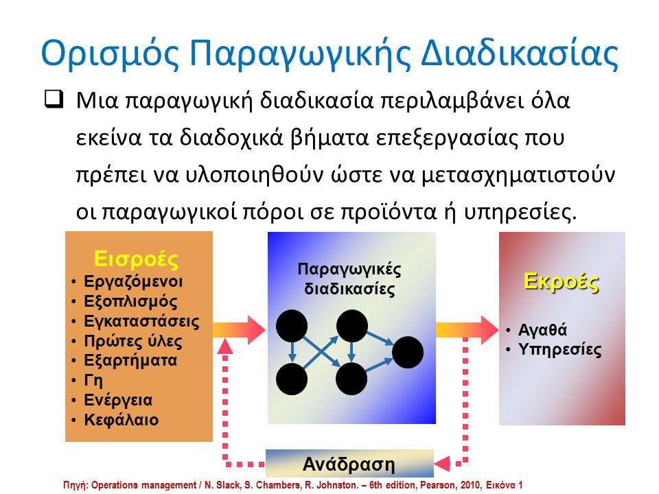 Ορισμός Παραγωγικής Διαδικασίας  Μια παραγωγική διαδικασία περιλαμβάνει όλα εκείνα τα διαδοχικά βήματα επεξεργασίας που πρέπει να υλοποιηθούν ώστε να μετασχηματιστούν οι παραγωγικοί πόροι σε προϊόντα ή υπηρεσίες.