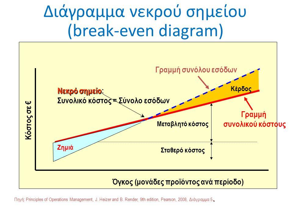 Διάγραμμα νεκρού σημείου (break-even diagram) Σταθερό κόστος Μεταβλητό κόστος Γραμμή συνολικού κόστους Γραμμή συνόλου εσόδων Κέρδος Νεκρό σημείο Νεκρό σημείο: Συνολικό κόστος = Σύνολο εσόδων Όγκος (μονάδες προϊόντος ανά περίοδο) Κόστος σε € Ζημιά.