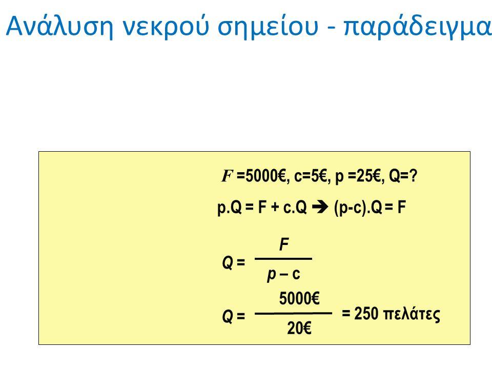 Q = F p – c Q = 5000€ 20€ = 250 πελάτες F =5000€, c=5€, p =25€, Q= p.Q = F + c.Q  (p-c).Q = F